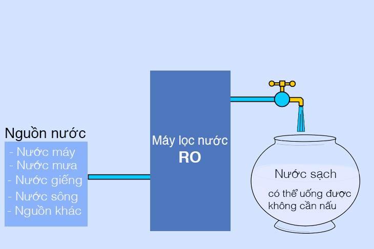 Bạn đã hiểu về công nghệ lọc nước RO?