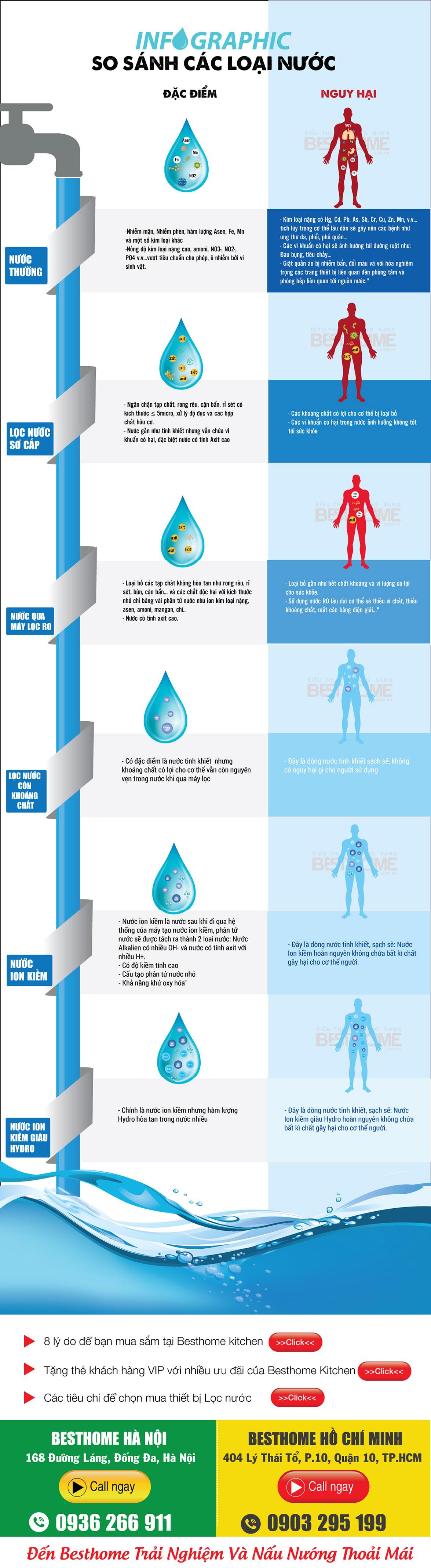 Đặc điểm của các loại nước BẮT BUỘC phải biết