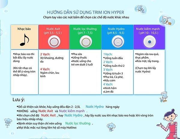 Những điều chưa biết về Máy lọc nước Trim ion