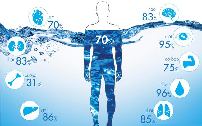 Làm thế nào để uống nước ion kiềm đúng cách thumbnail